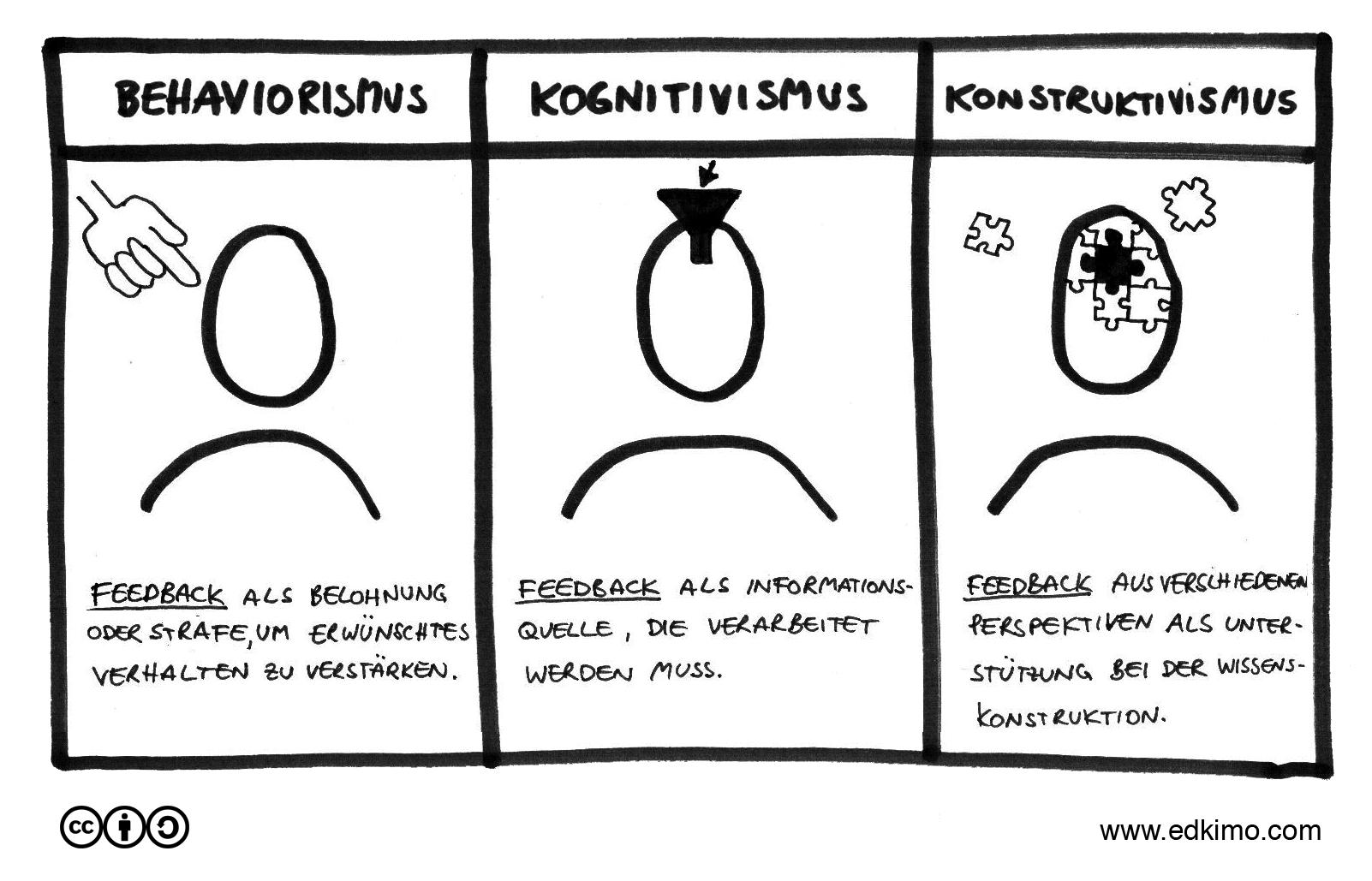 Schülerfeedback-Behaviorismus-Kognitivismus-Konstruktivismus_Feedback-Edkimo