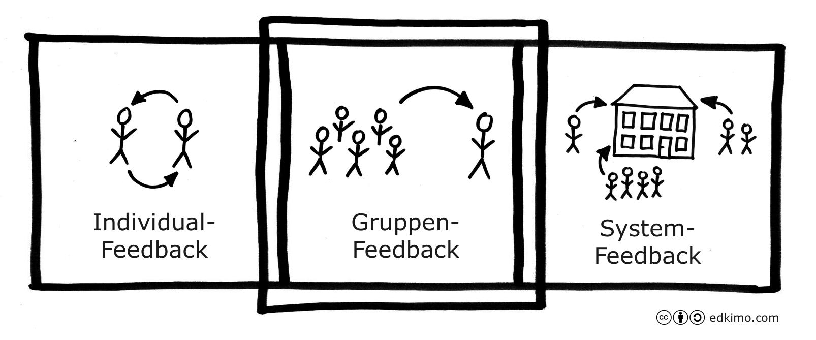 Schülerfeedback-Feedback-Formen_Individual-Gruppen-System-Feedback_Edkimo