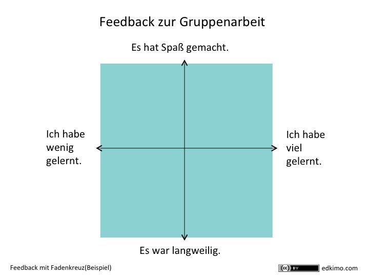 Feedback-Instrumente-Beispiel-Gruppenarbeit-Schulerfeedback-Papier-Tafel-Edkimo-Fadenkreuz