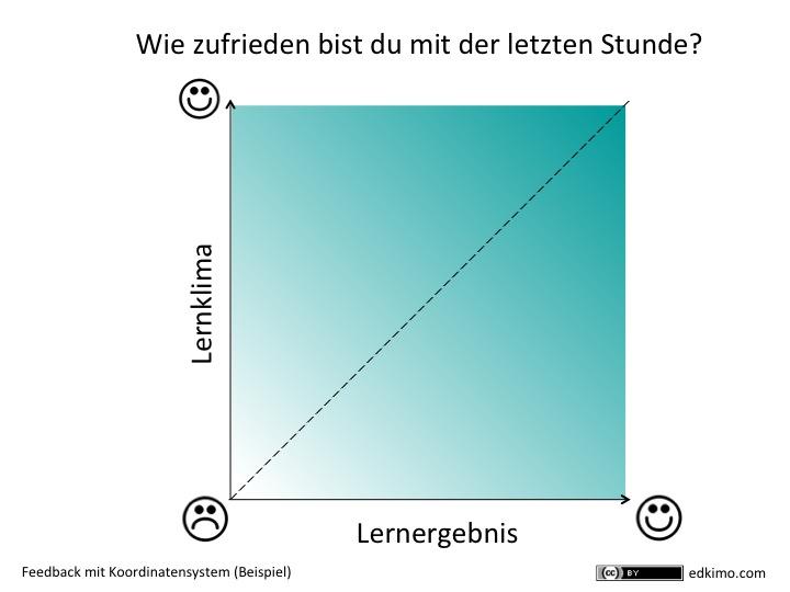 Feedback-Instrumente-Beispiel-Lernklima-Lernergebnis-Schulerfeedback-Papier-Tafel-Edkimo