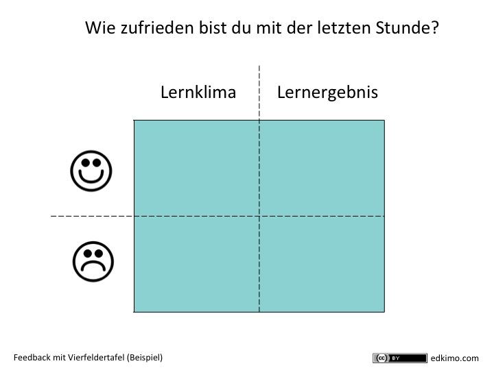Feedback-Instrumente-Beispiel-Lernklima-Lernergebnis-Schulerfeedback-Papier-Tafel-Edkimo_Vierfelder