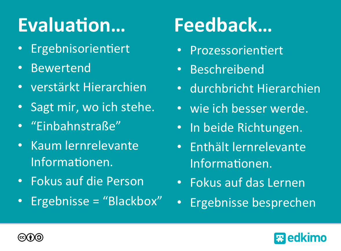 Schülerfeedback-Feedback-vs-Evaluation-Edkimo-Feedback-App